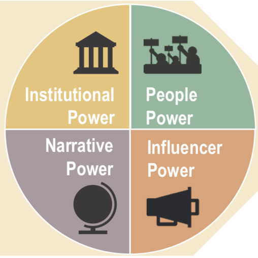 Evaluating social movement power